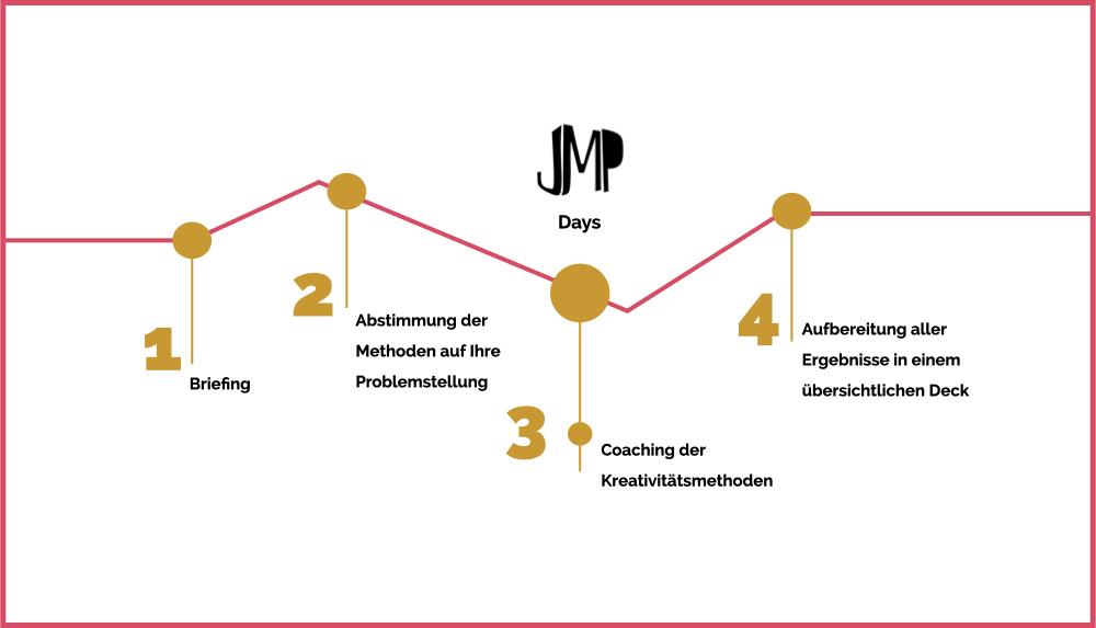 JMP_Timeline_Coaching.001