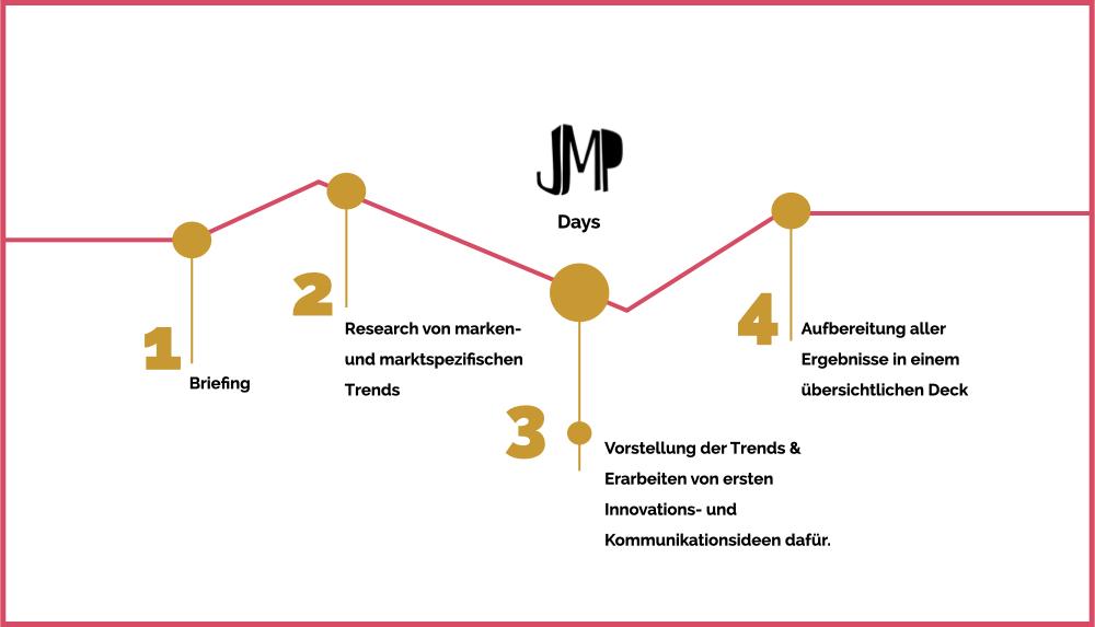 JMP_Timeline_Trend.001