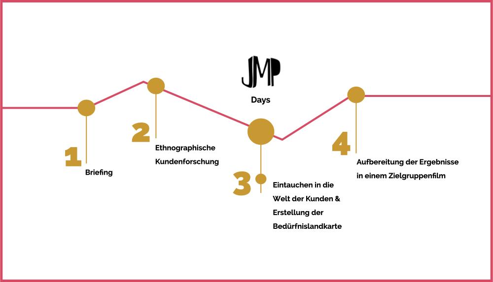 Timeline_JMP_webside.001
